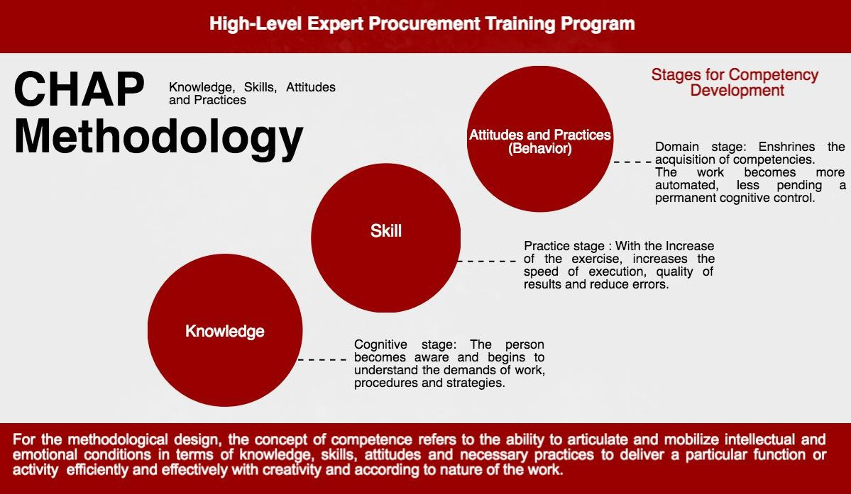 High-Level Expert Procurement Training Program